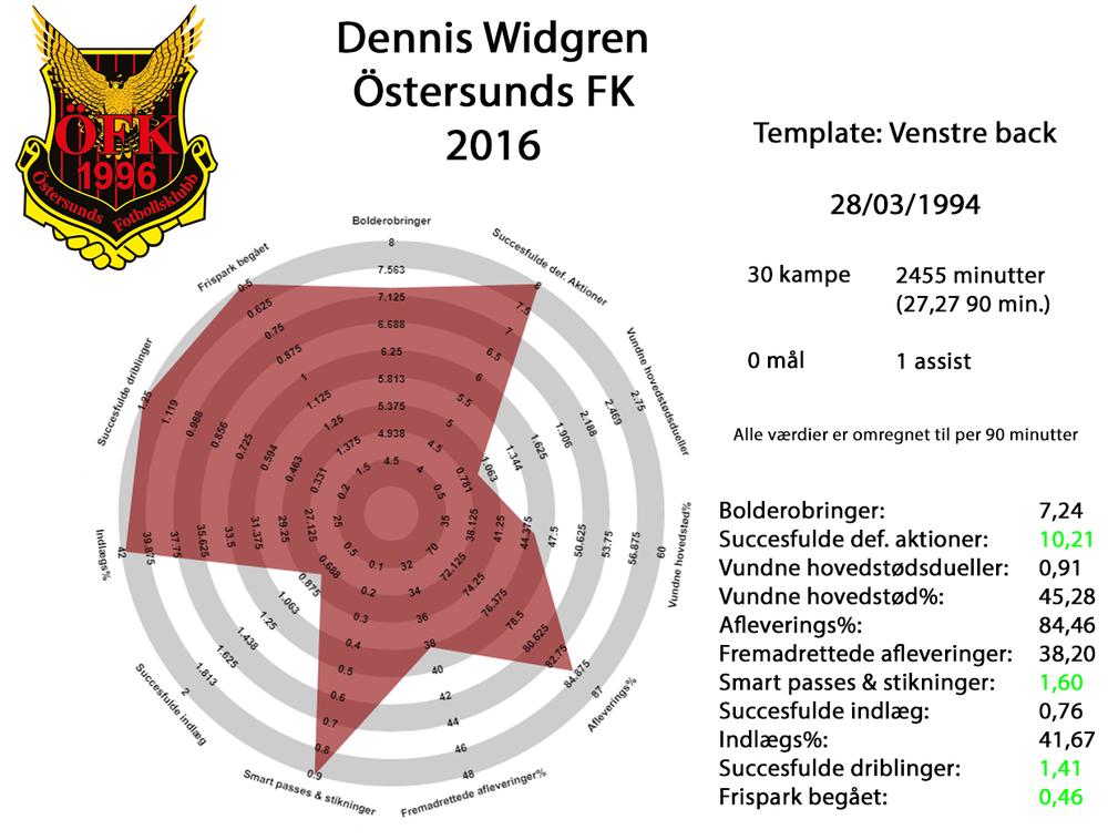 Dennis Widgren 2016 fuld.png