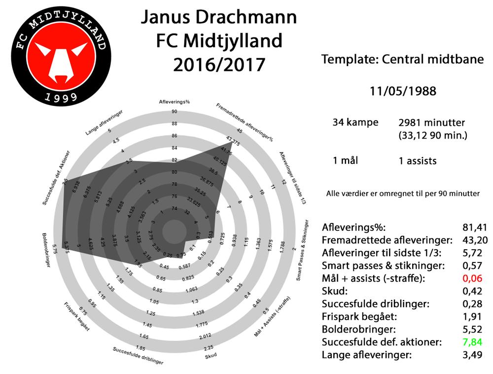 Janus Drachmann 2016-17 fuld.png