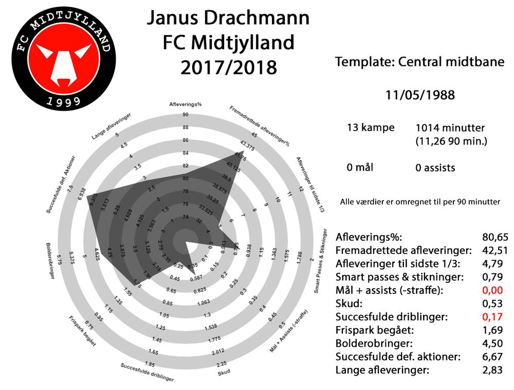 Janus Drachmann 2017-18 fuld.png