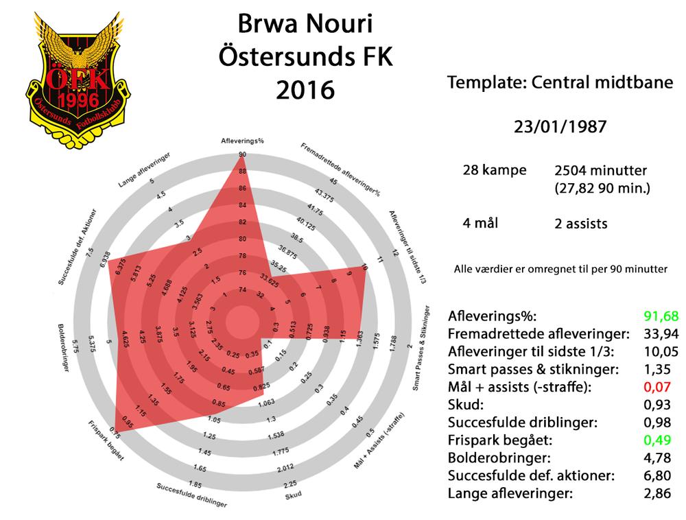 Brwa Nouri 2016 fuld.png