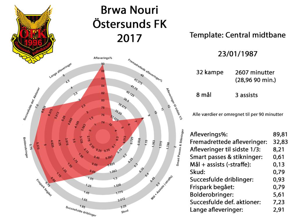Brwa Nouri 2017 fuld.png