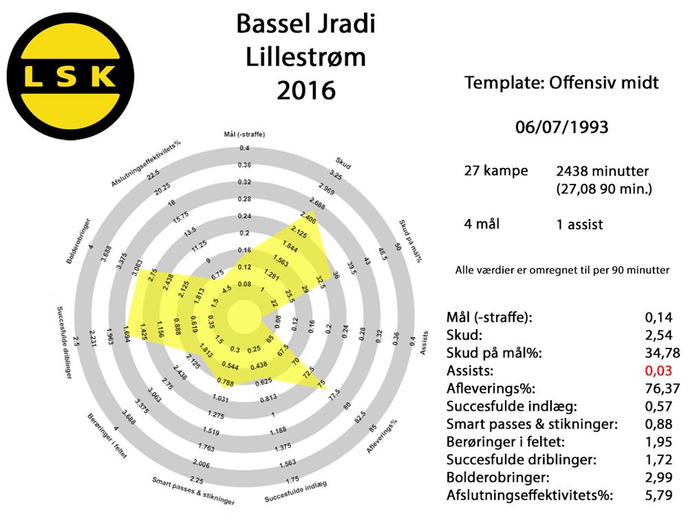 Bassel Jradi 2016 fuld.png