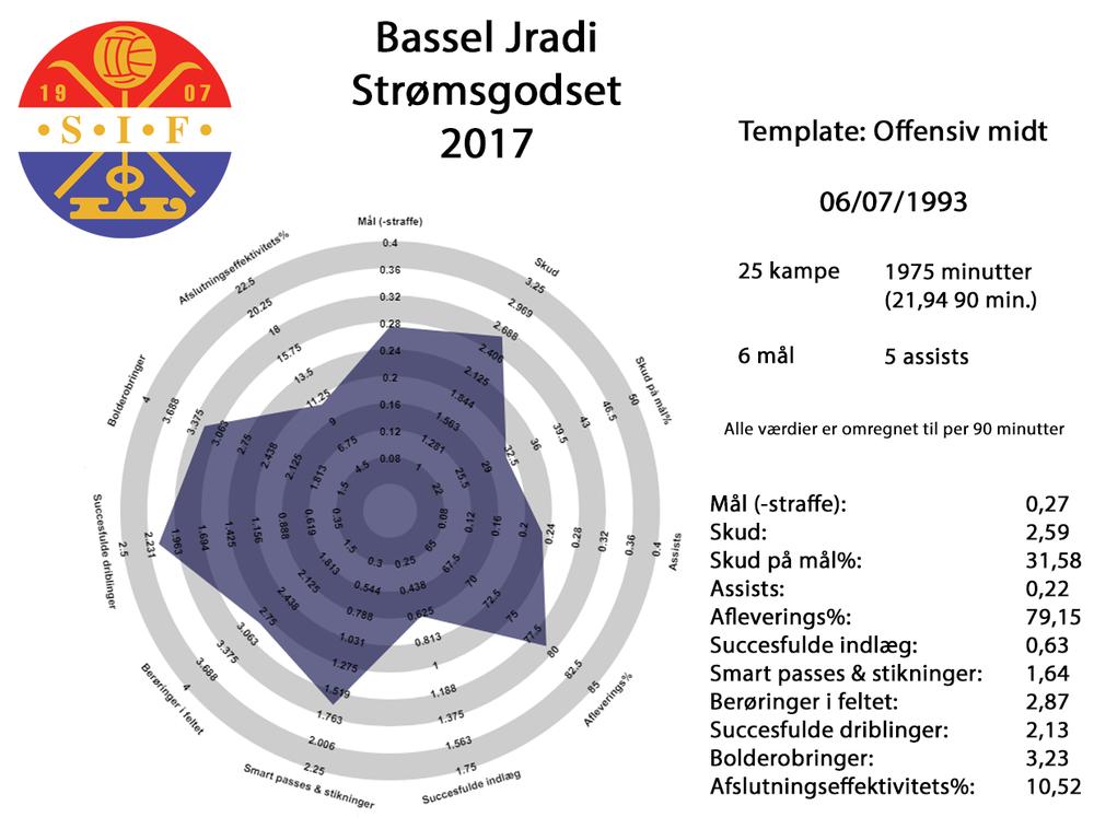 Bassel Jradi 2017 fuld.png