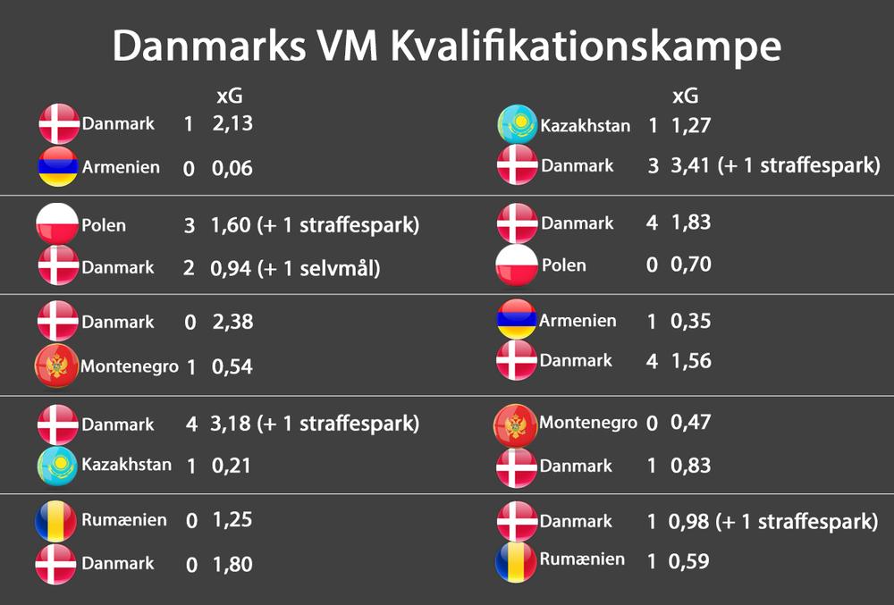 Danmarks xG 10 kampe.png