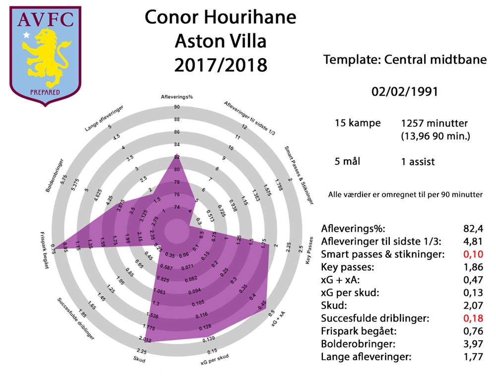 Conor Hourihane 17-18.png