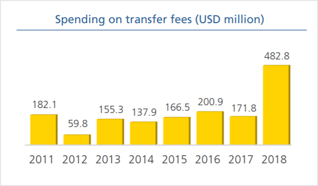Betalte transfer fees i januar´s vintervindue i England – Kilde FIFA Transfer Market Report 2018