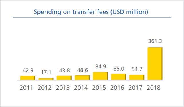Betalte transfer fees i Januar´s vintervindue i Spanien – Kilde FIFA Transfer Market Report 2018