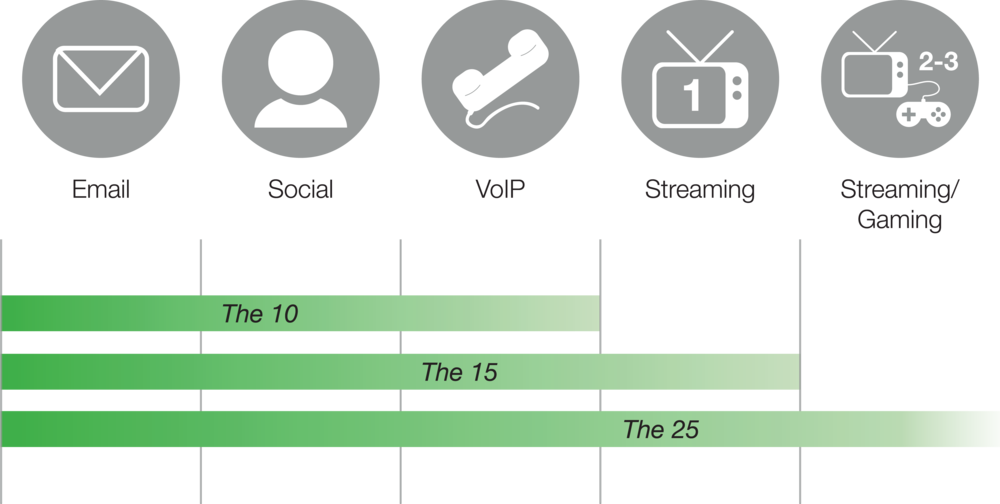 AVS DSL Service Comparison