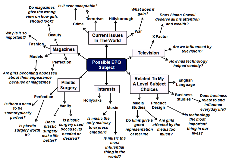possible epq subject.png