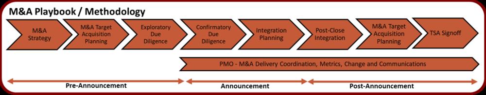 M&A Methodology Image.png