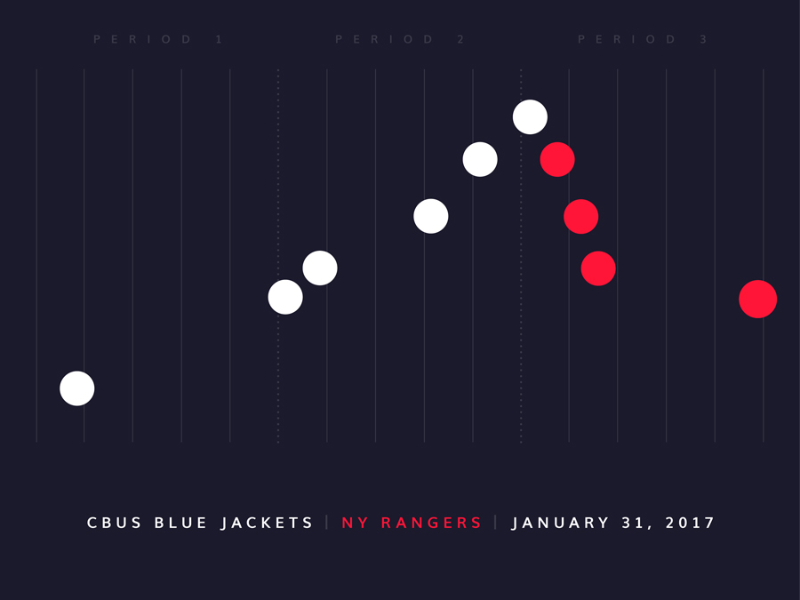 BlueJacket-DataVisualization-game-49-cheers-studios-design-columbus-blue-jackets.jpg