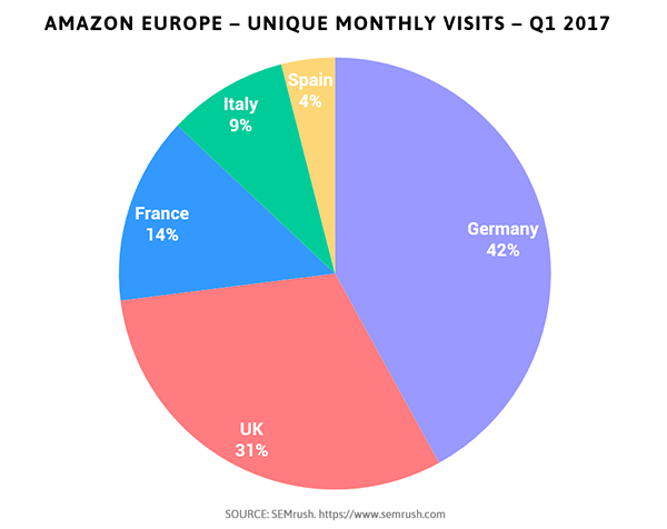 Amazon Europe monthly visits Q1 2017