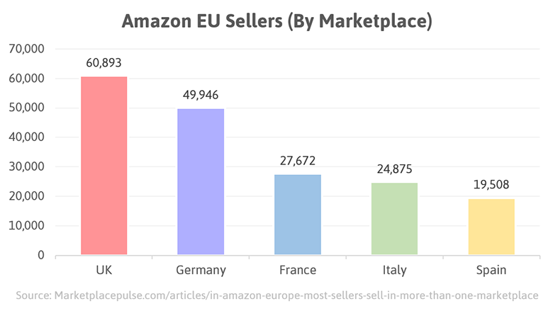 Amazon EU sellers (by marketplace).png