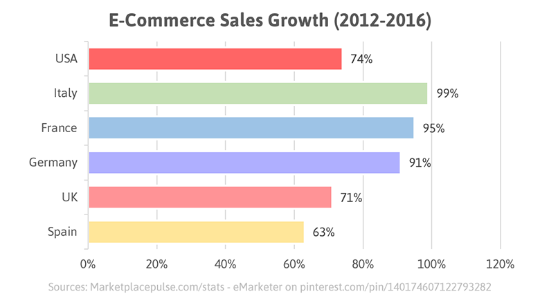 Ecommerce Sales Growth 2012-2016.png