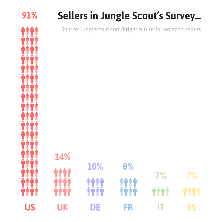 Sellers In Jungle Scout's Survey.png