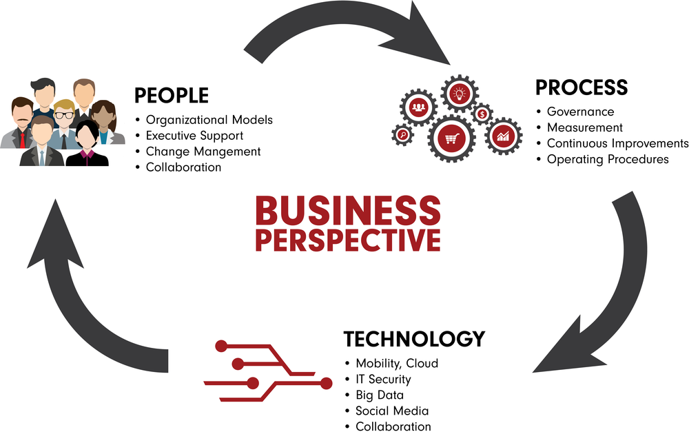 Business Perspective Graphics