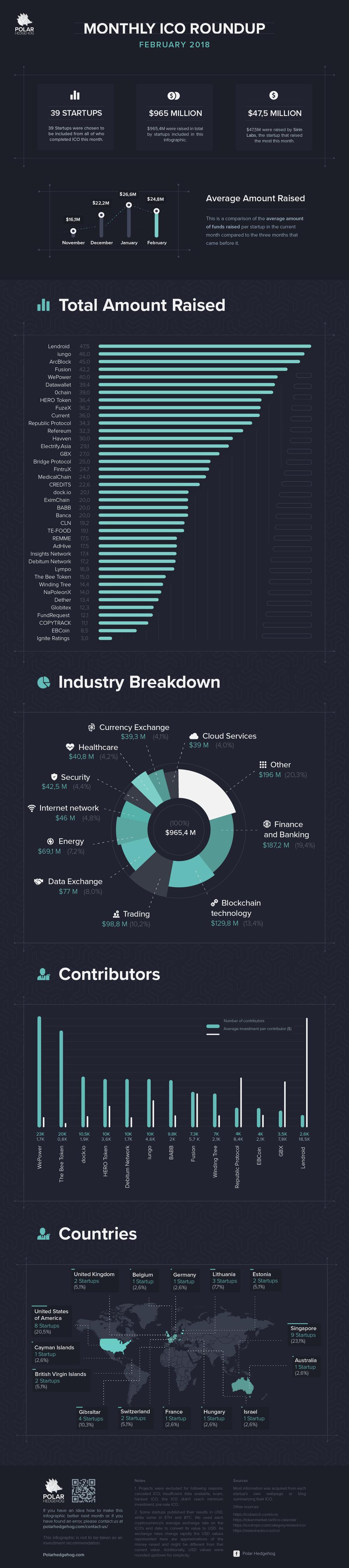 Polar Hedgehog - ICO Roundup Infographic - February 2018