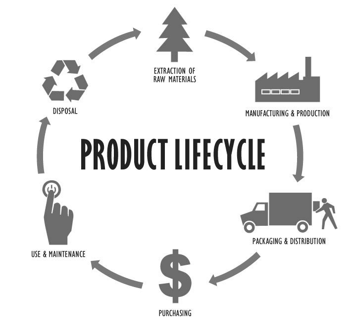 Green-Purchasing-Product-Lifecycle-for-UPLOAD copy.jpg