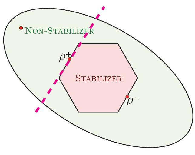 How to quantify MULTI-qubit Magic - via Convex Optimization of a Linear Program
