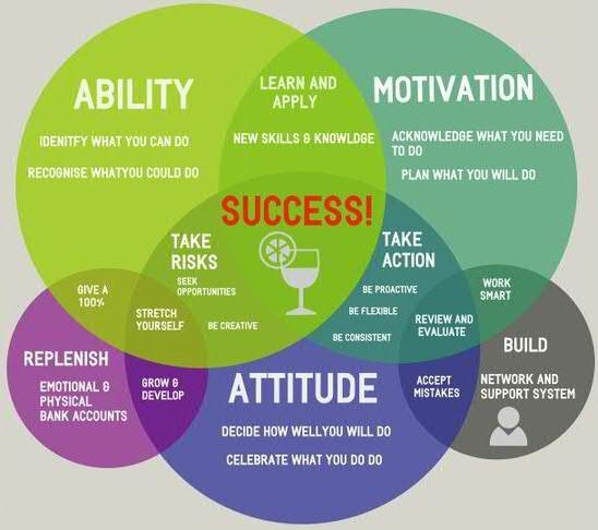 Key Factors in Successful Goal Achievement