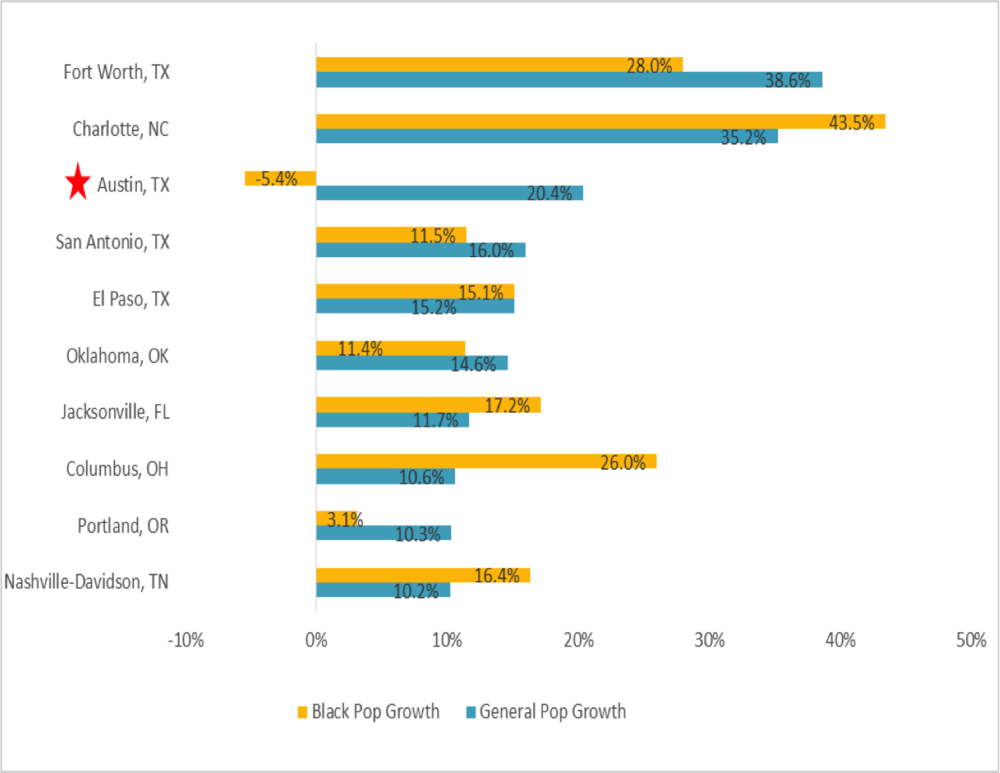 Austin Compared to other Major Growth Cities 2000- 2010