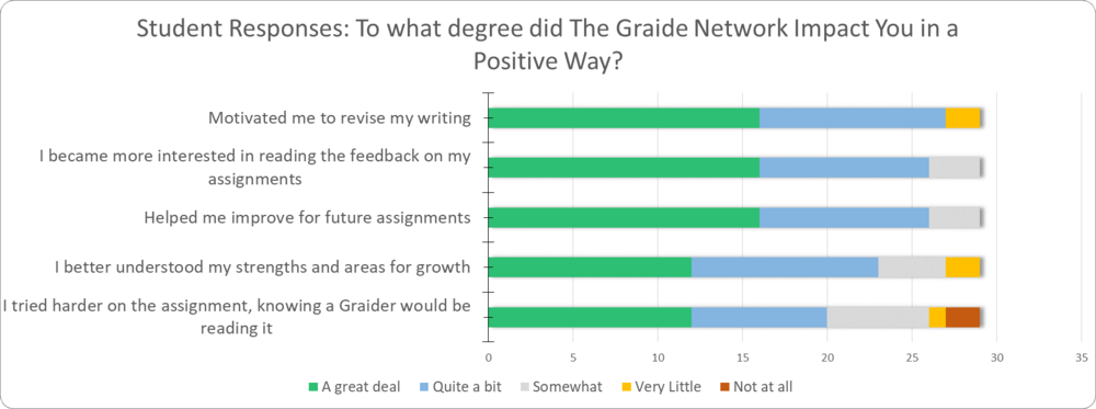 TGN student REsponse Impact Degree.PNG