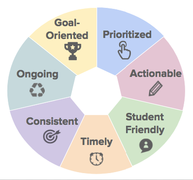 Our Graiders are trained in feedback and assessment best practices. Our feedback pedagogy is founded in the work of Grant Wiggins and has been honed over time with experts from the College Board, NCTE, NWP, and other leading educators.