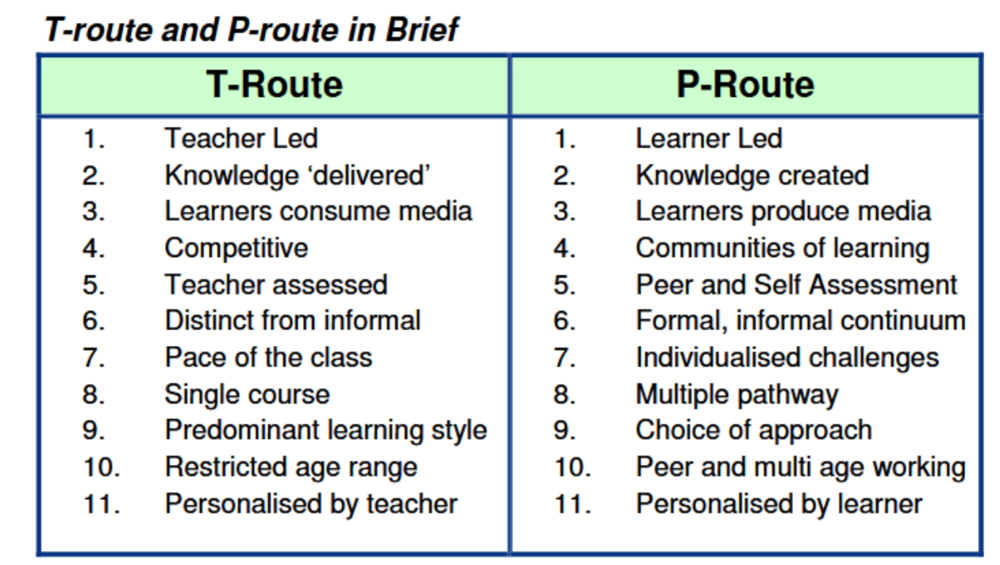 "Figure reproduced from "" Personalisation by Pieces "" by Dan Buckley, published by Cambridge Education"