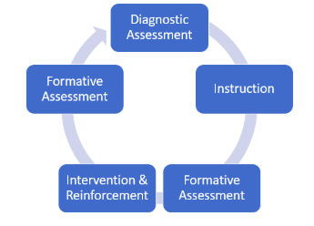 Best Practices Cycle for Teaching