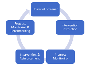 Best Practices Cycle for RtI