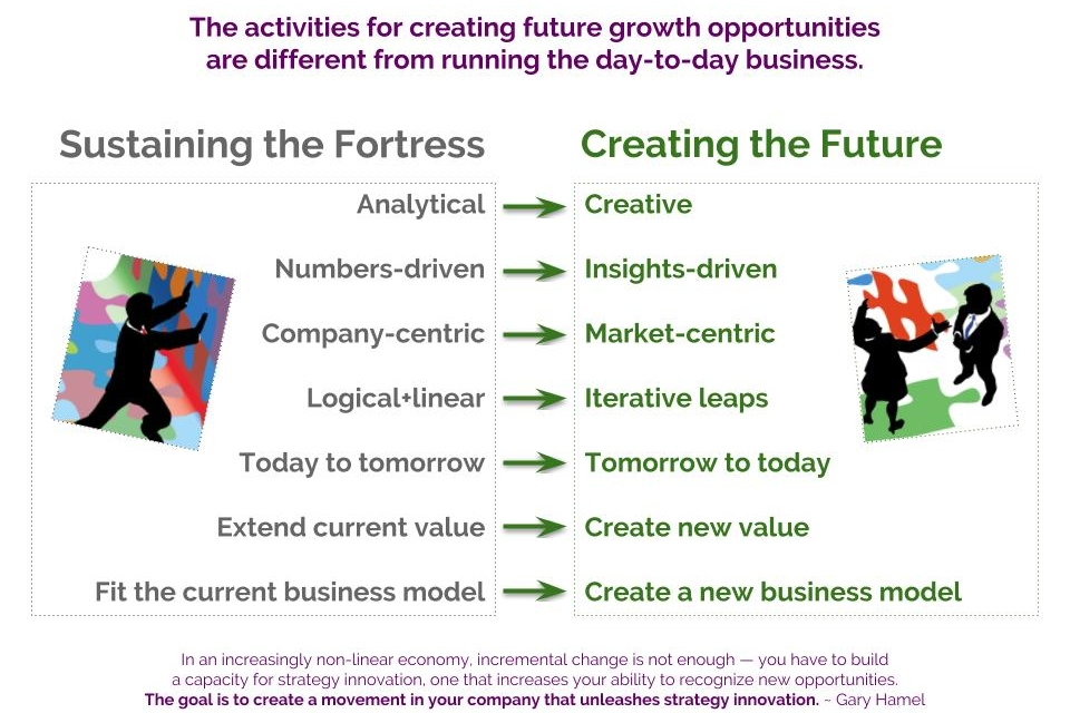 Sustaining the Fortress Creating the Future-Graphic Sep 2018.jpg