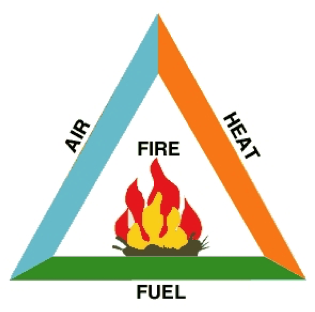 The fire triangle - the three main components to create a fire are fuel, heat and air.