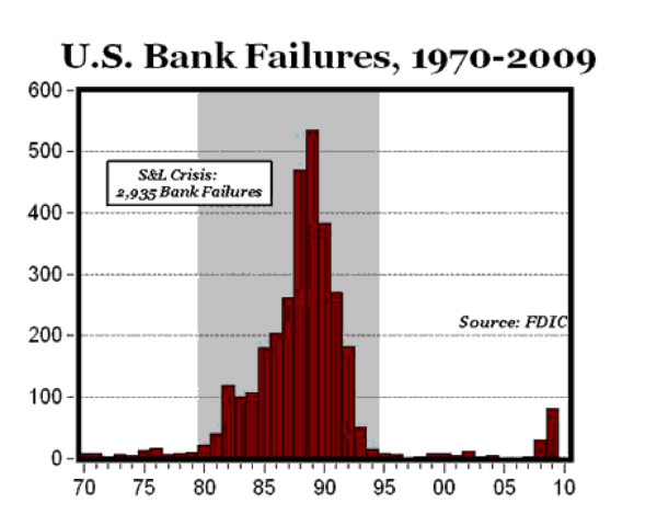 Bank failures during the Savings and Loans Crisis - in comparison with the GFC. Image courtesy of FDIC.