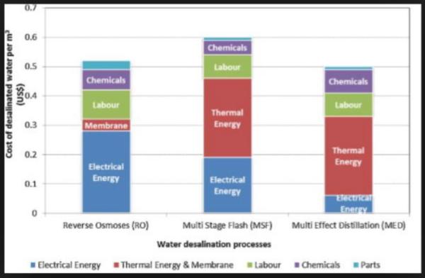 Water desalination processes.