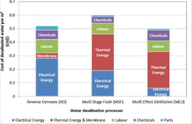 water-desalination-process.png