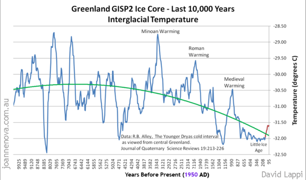 The above graph of temperature from the ice core for the last 10,000 years (the current interglacial period) shows that  Greenland is now colder than for most of that period (vertical scale in degrees C below zero).