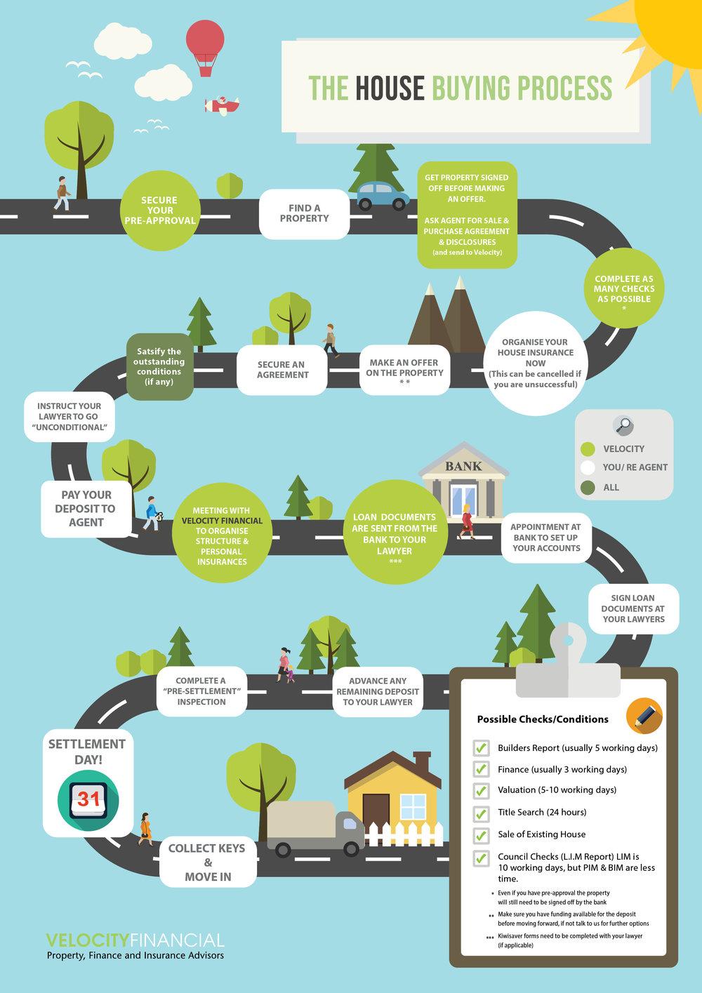 House Buying Process.jpg
