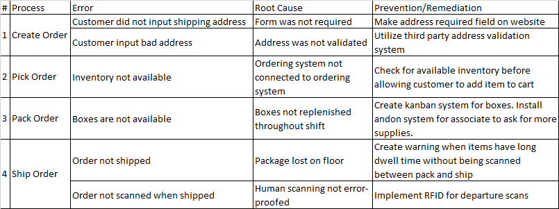 Example FMEA. This is not an exhaustive list of all potential errors, nor does it measure the severity or frequency. To improve root causes, utilize a  five why analysis  (e.g. why was the package lost on the floor?).