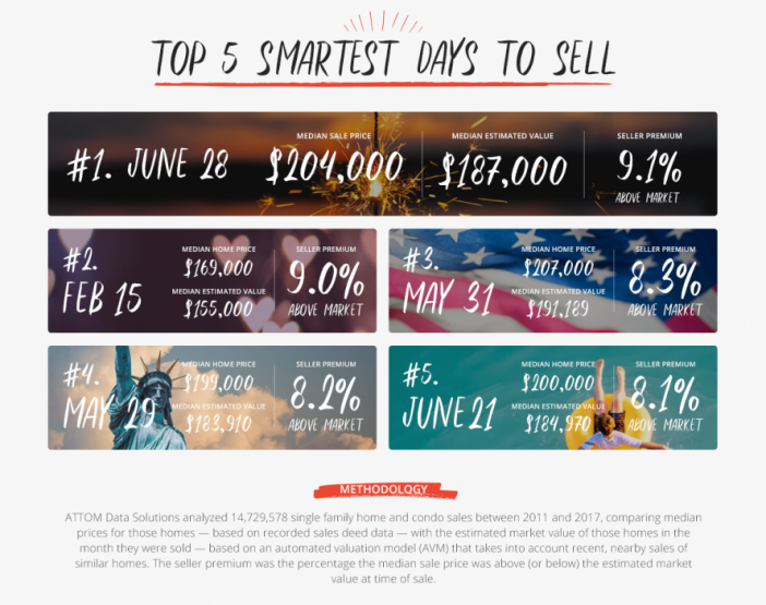 infographic_smartestday_to_sell.png