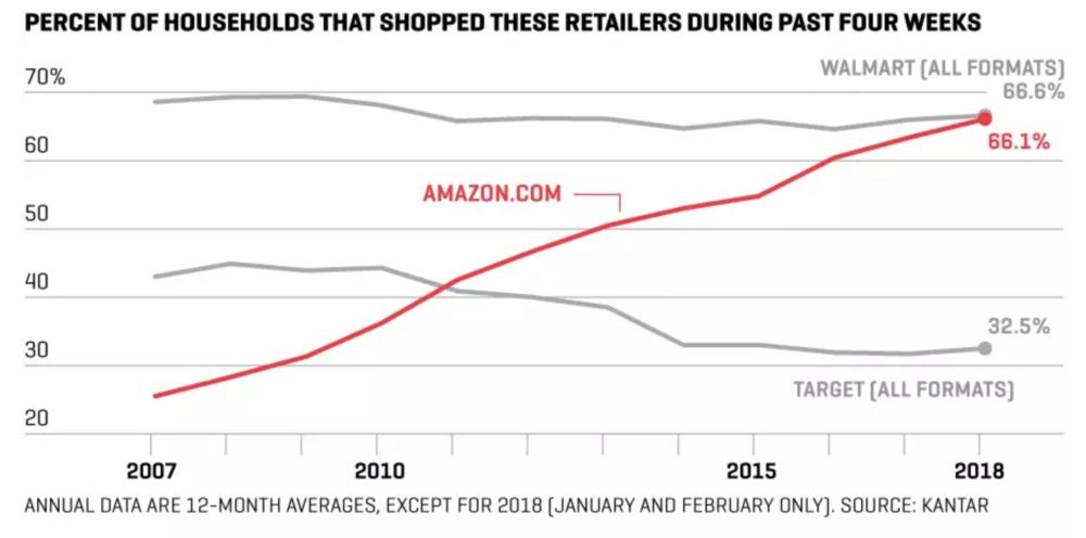 Amazon's meteoric rise.