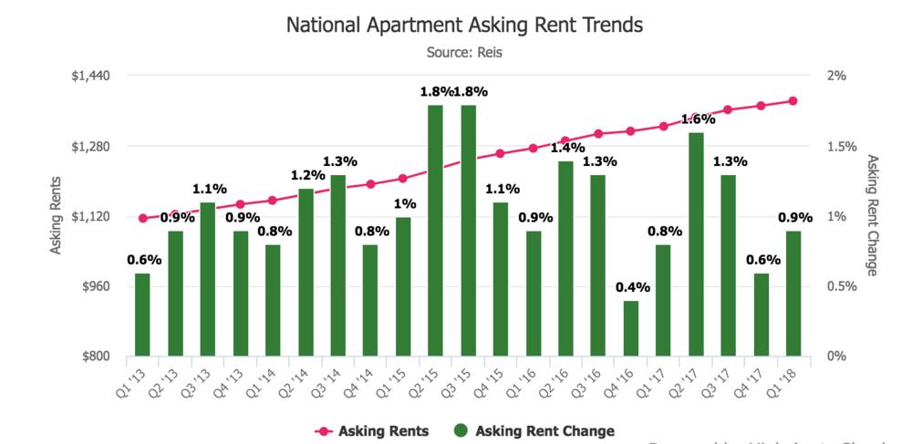 Aparment_Rent_Trends.png