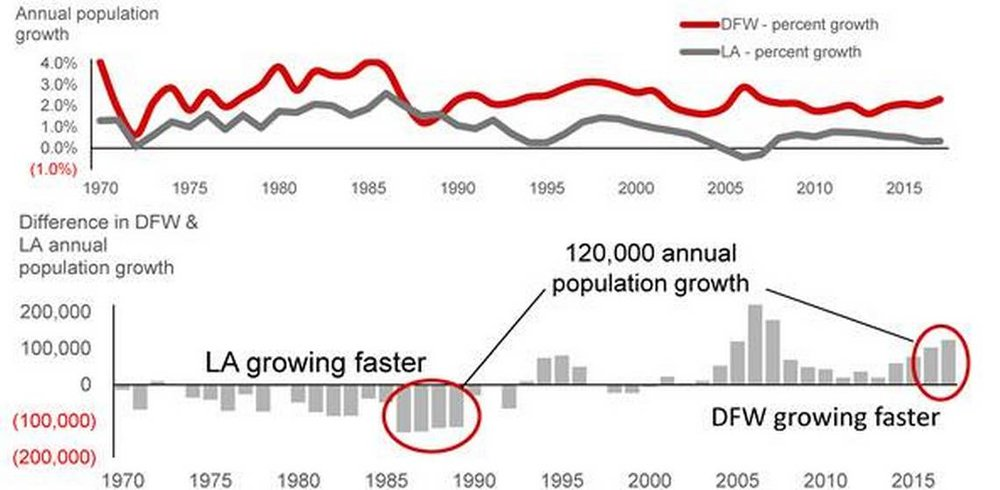 DFW LA growth chart.jpeg