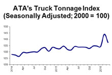 Truck Tonnage 4-16 - Owner Operator Direct