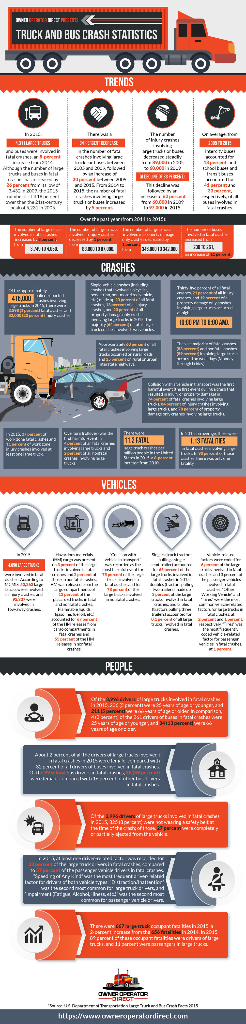 Truck crashes will impact your commercial truck insurance rates. Infographic by Owner Operator Direct.