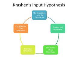 Krashen Input Hypothesis.jpeg