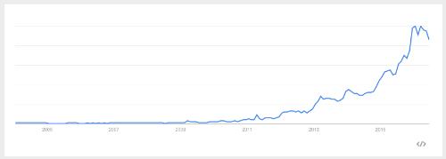 """Sökningar över tid på """"Beauty Blender"""". Källa:Google Trends."""