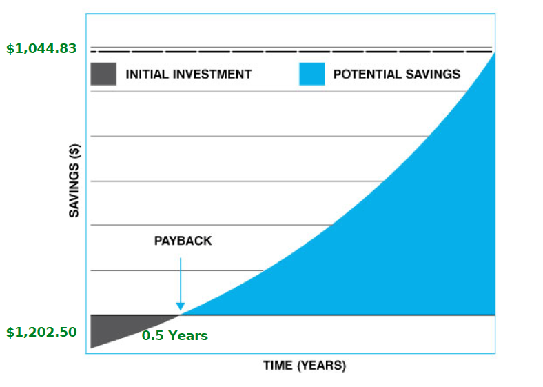 Example of Payback-Potential saving graph