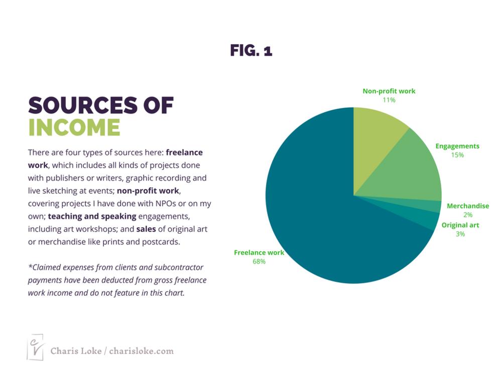 Sumber pendapatan: kerja ilustrasi, kerja bukan keuntungan, pengajaran, penjualan karya seni (asal dan cetakan).