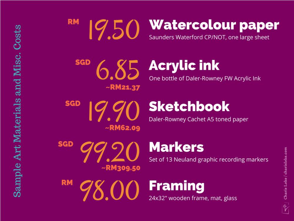 Contoh kos bahan dan peralatan seni: kertas untuk catan air, dakwat akrilik, sketchbook, markers, dan penghasilan bingkai untuk lukisan.