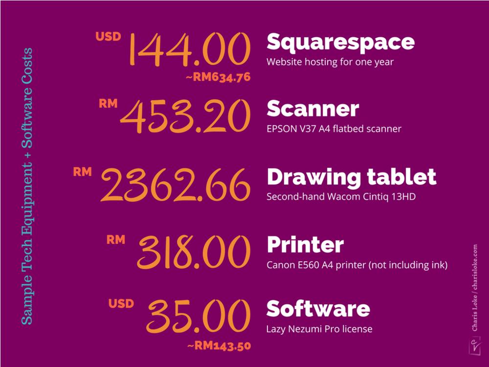 Contoh kos peralatan elektronik dan perisian: hosting untuk laman web, pengimbas, tablet melukis, mesin pencetak, dan perisian Lazy Nezumi Pro.